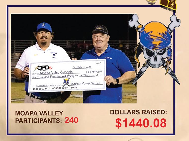Moapa Valley Participants: 240. Dollars raised: $1440.08.
